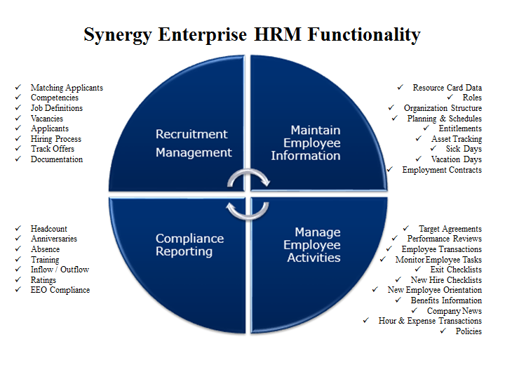 HR Functionality in Synergy